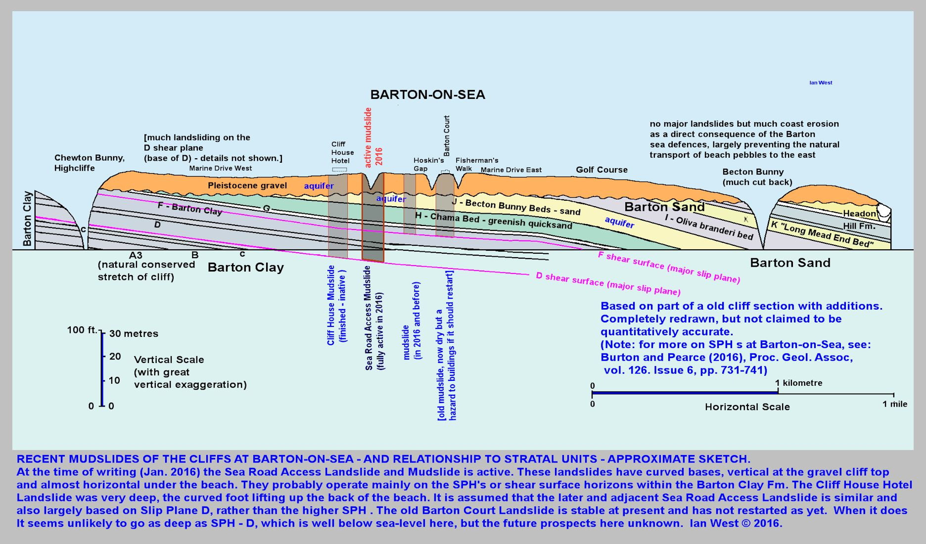 A sketch diagram of mudslide locations and hypothetical depths at central Barton-on-Sea cliffs, as at 1st February 2016