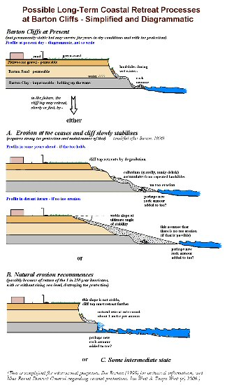 Possible processes of cliff top retreat at Barton-on-Sea, Hampshire