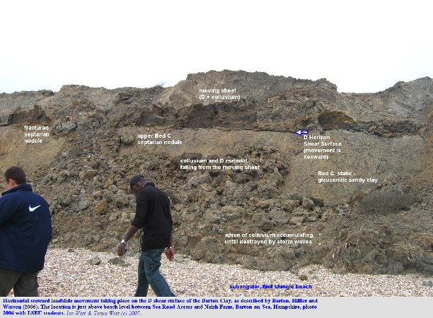 Horizontal landslide movement at the D shear surface, seen in the D scarp, between Naish Farm and Sea Road Access, Barton-on-Sea, Hampshire, 2006