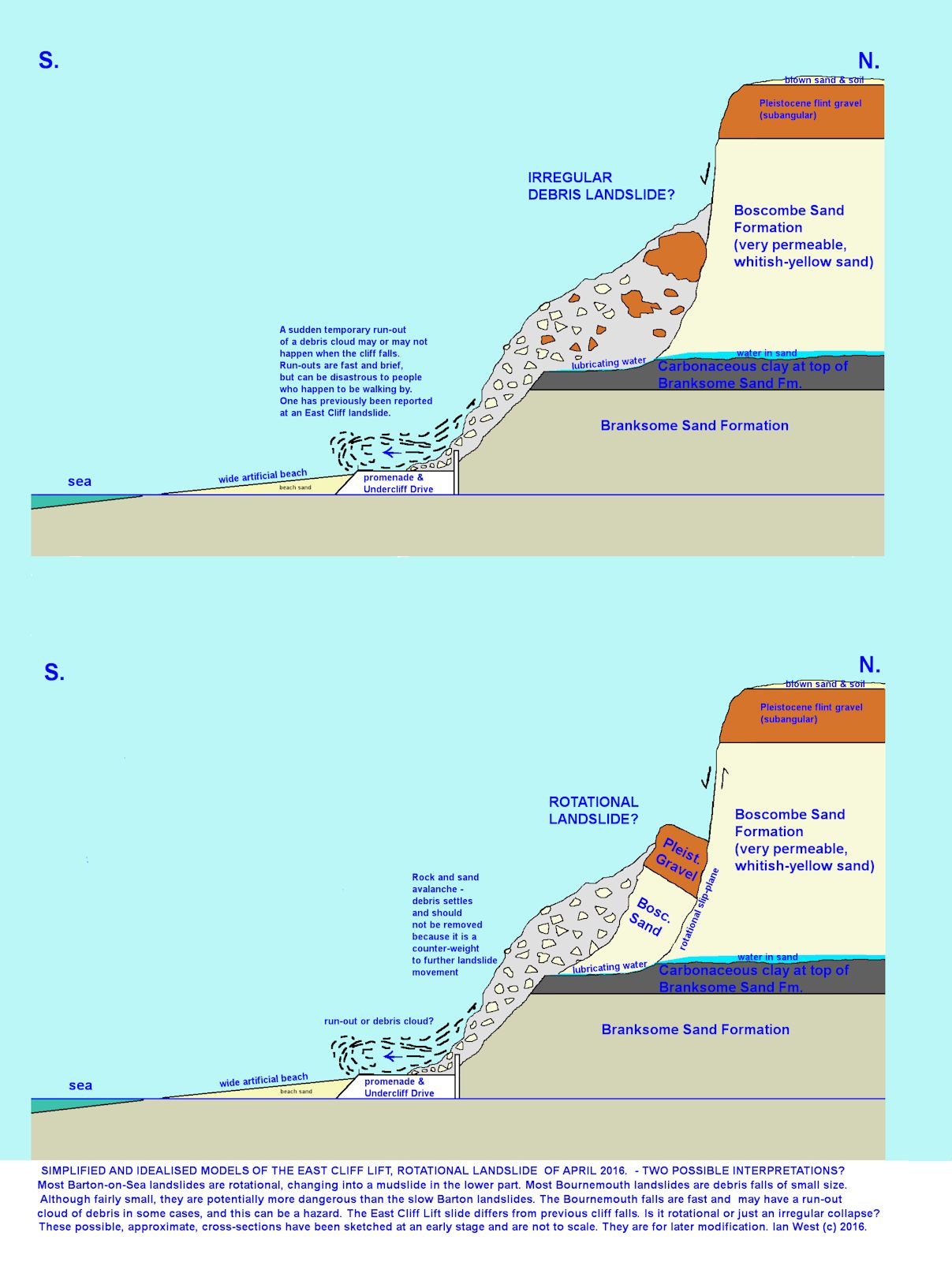 A simple, cross-sectional diagram, not true to scale, showing the general features of landslide at the East Cliff Lift, Bournemouth, Dorset, in April 2016