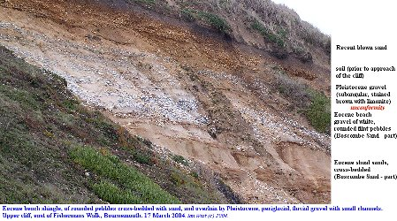 Eocenen pebble beach deposits with Pleistocene gravel above, Fishermans Walk, Bournemouth, Dorset