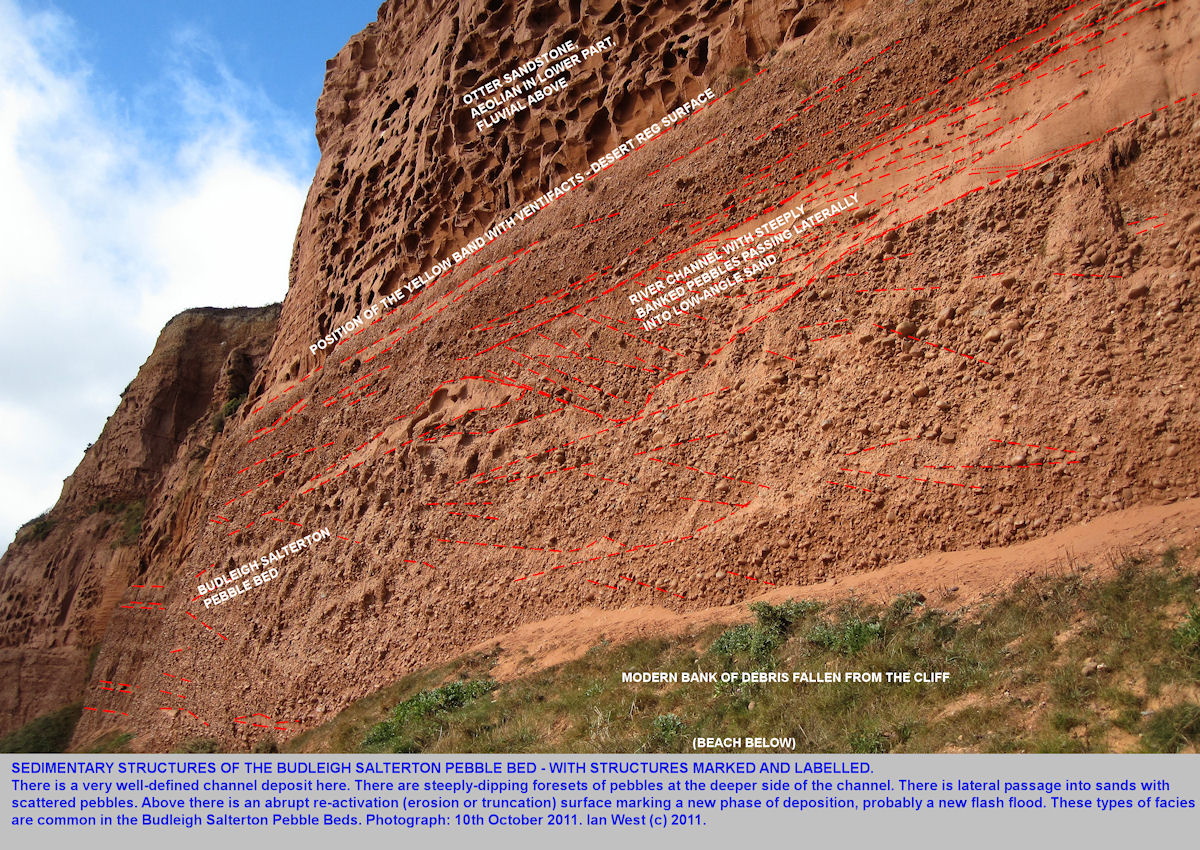 A labelled version of the photograph showing sedimentary structures of the Budleigh Salterton Pebble Bed, with conglomerate and  sandstone, Budleigh Salterton, Devon, 2011