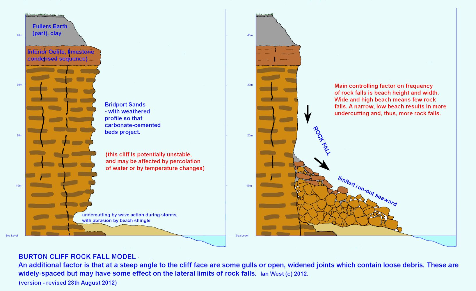 A diagram illustrating the mode of rock fall from the Bridport Sands at Burton Cliff, Burton Bradstock, Dorset, resulting from undercutting by marine erosion