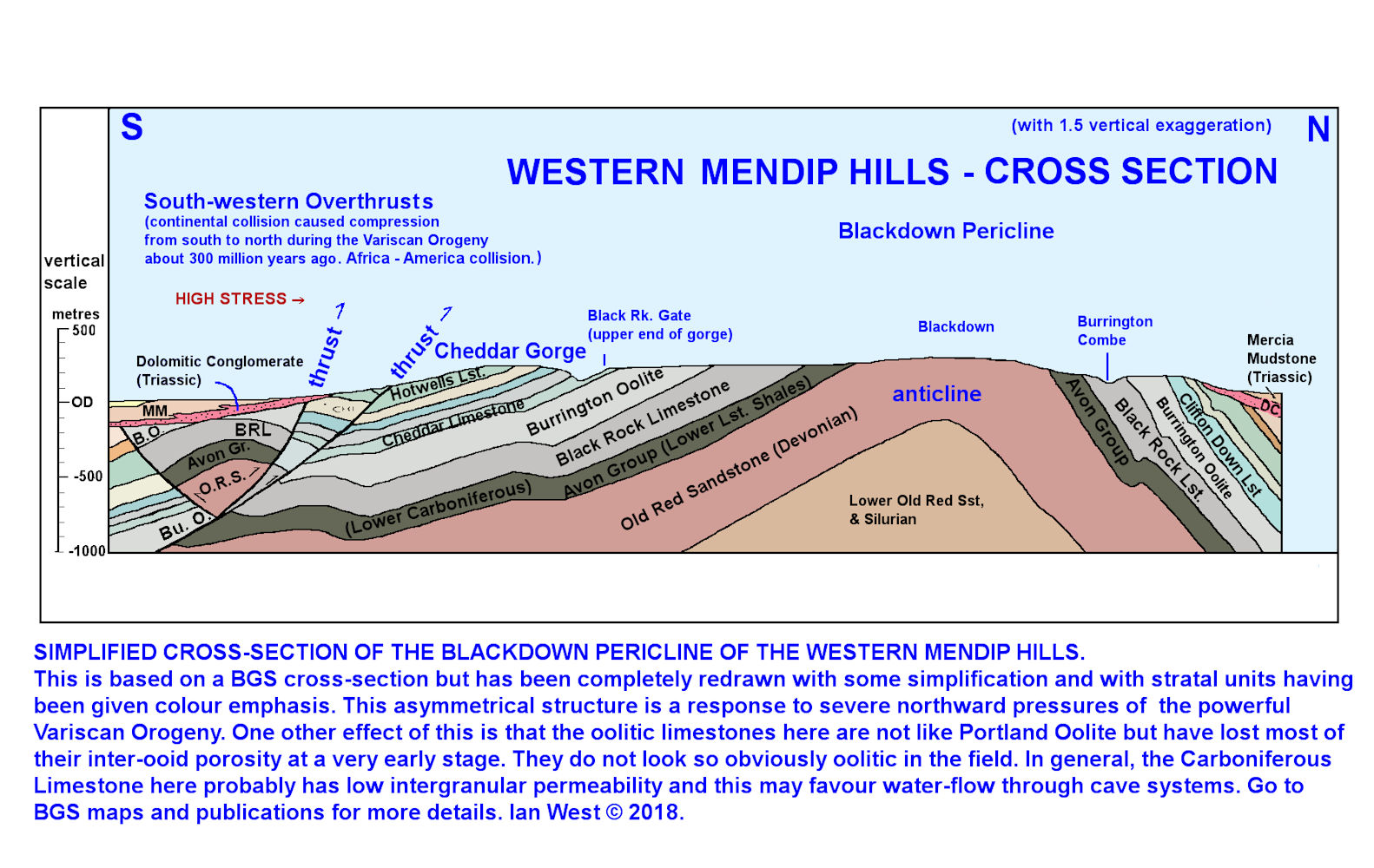 A geological, north-south, cross-section through the Blackdown Pericline, Mendip Hills, including both Cheddar Gorge and Burrington Combe, completely redrawn at different scale after a BGS section