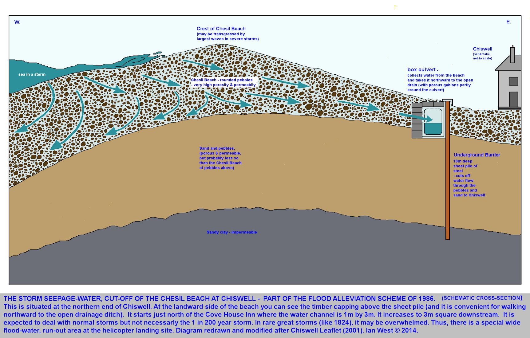 A schematic cross section of the Chesil Beach, just north of the Cove House Inn, to show the Flood Alleviation Scheme of 1986, which still operates, Isle of Portland, Dorset