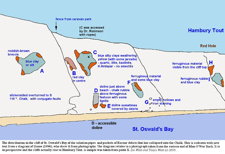 Dungy Head And St Oswalds Bay Geological Guide