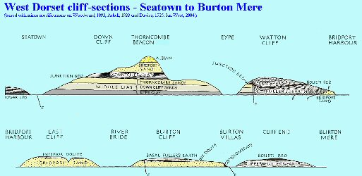 West Dorset cliff-sections, Seaton to Burton Mere, Dorset
