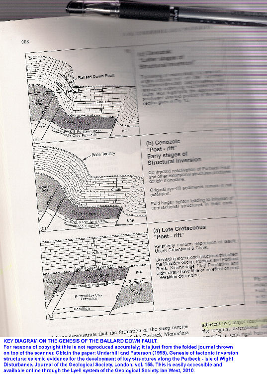 The interpretation of the Ballard Down Fault by Underhill and Paterson (1998)