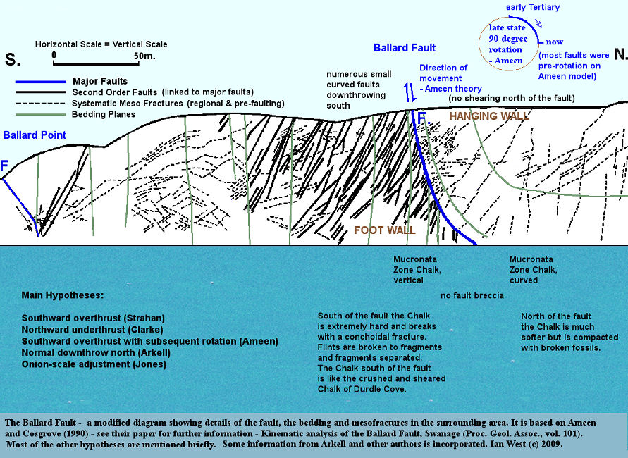 The Ballard Fault explained according to the northward thrust ramp and rotation theory of Ameen and Cosgrove (1990)