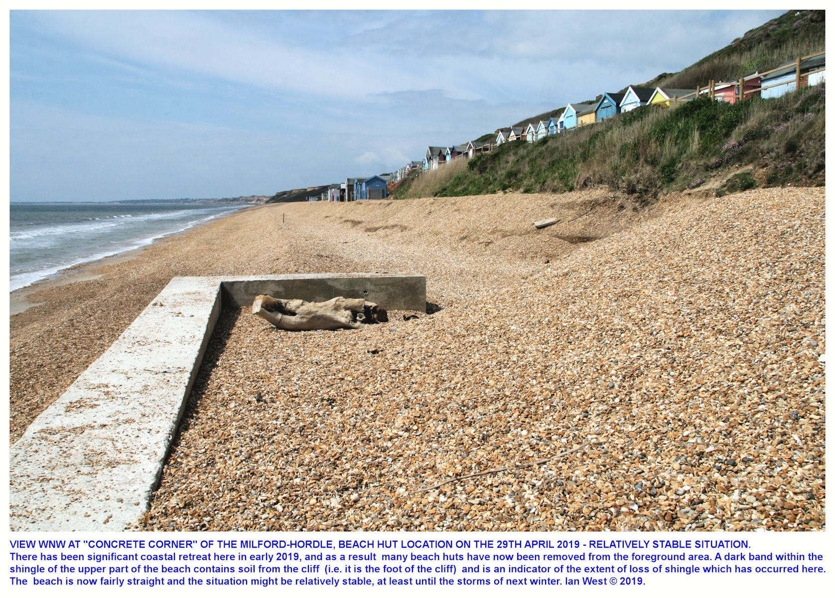 After several storms, by the 29th April 2019, the beach at Milford-Hordle car park, just east of Hordle Cliff, is now fairly uniform and probably relatively stable for the present, but there has been retreat and several beach huts have now been removed from this location