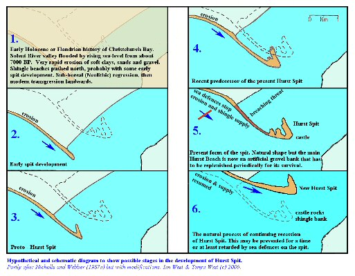 Hypothetical evolution of Hurst Spit, Hampshire
