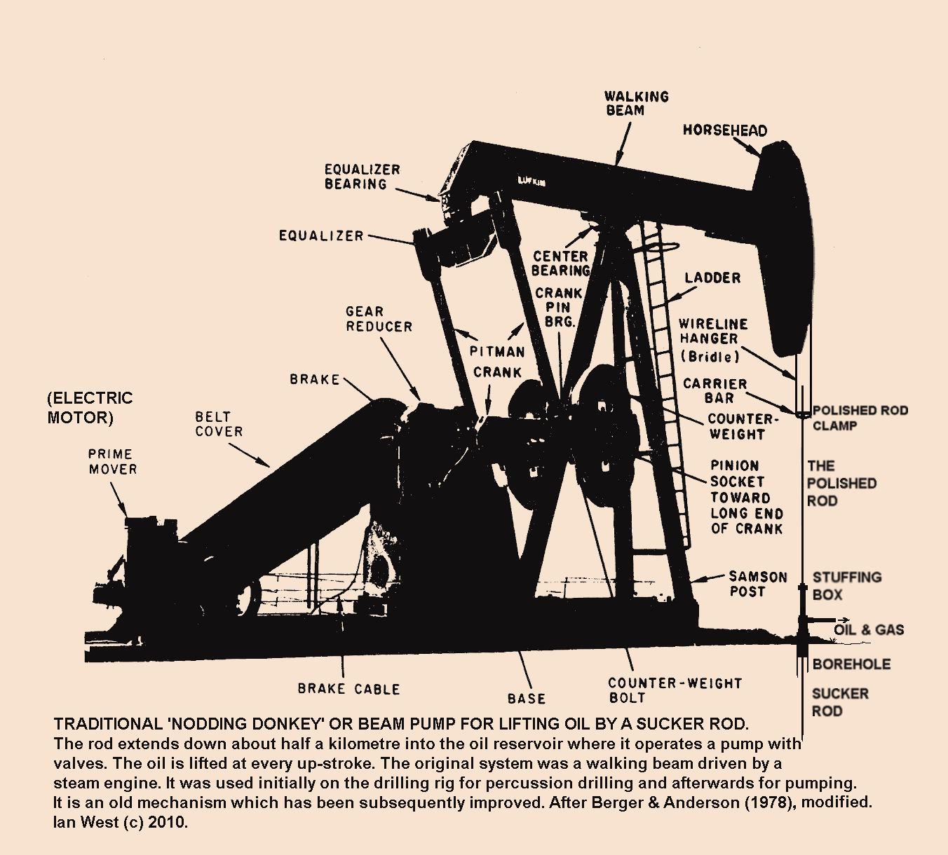 Oil South England - Introduction