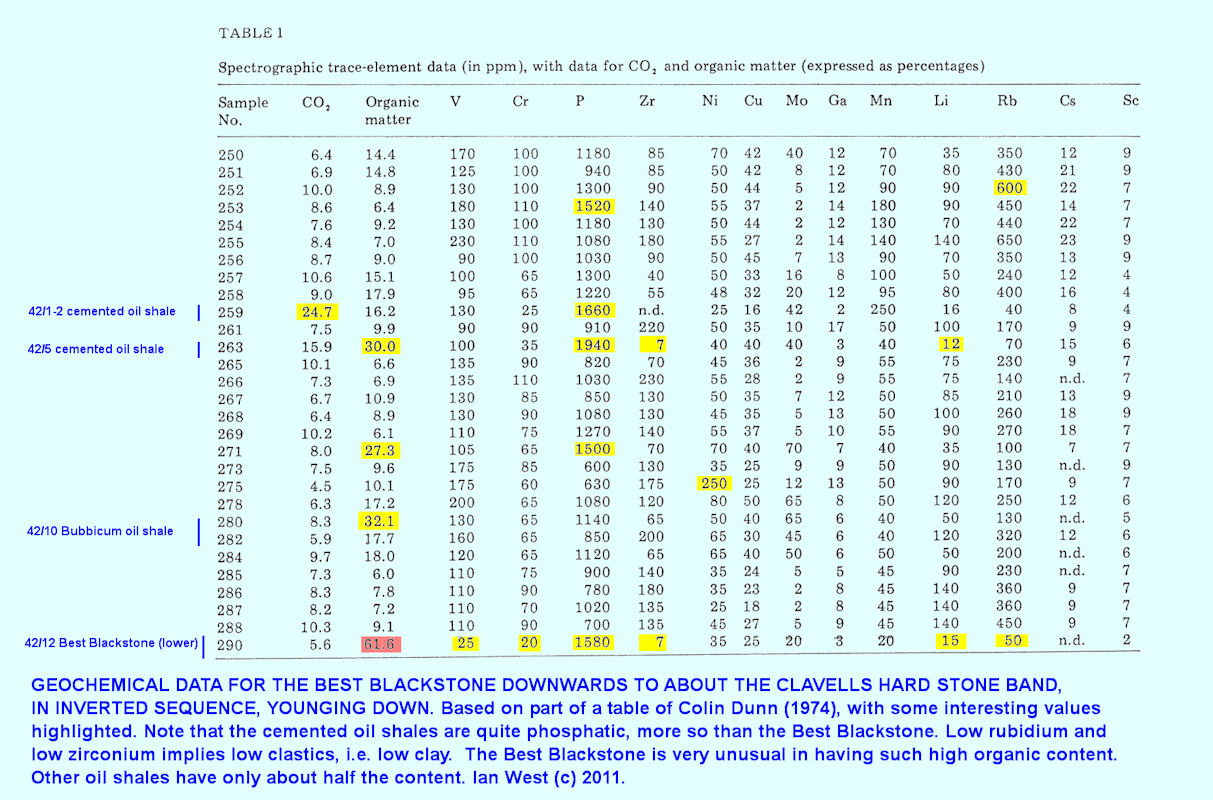 First part of a table of geochemical data modified after Dunn (1974) and showing details of the strata beneath the Blackstone, east of Kimmeridge, Dorset