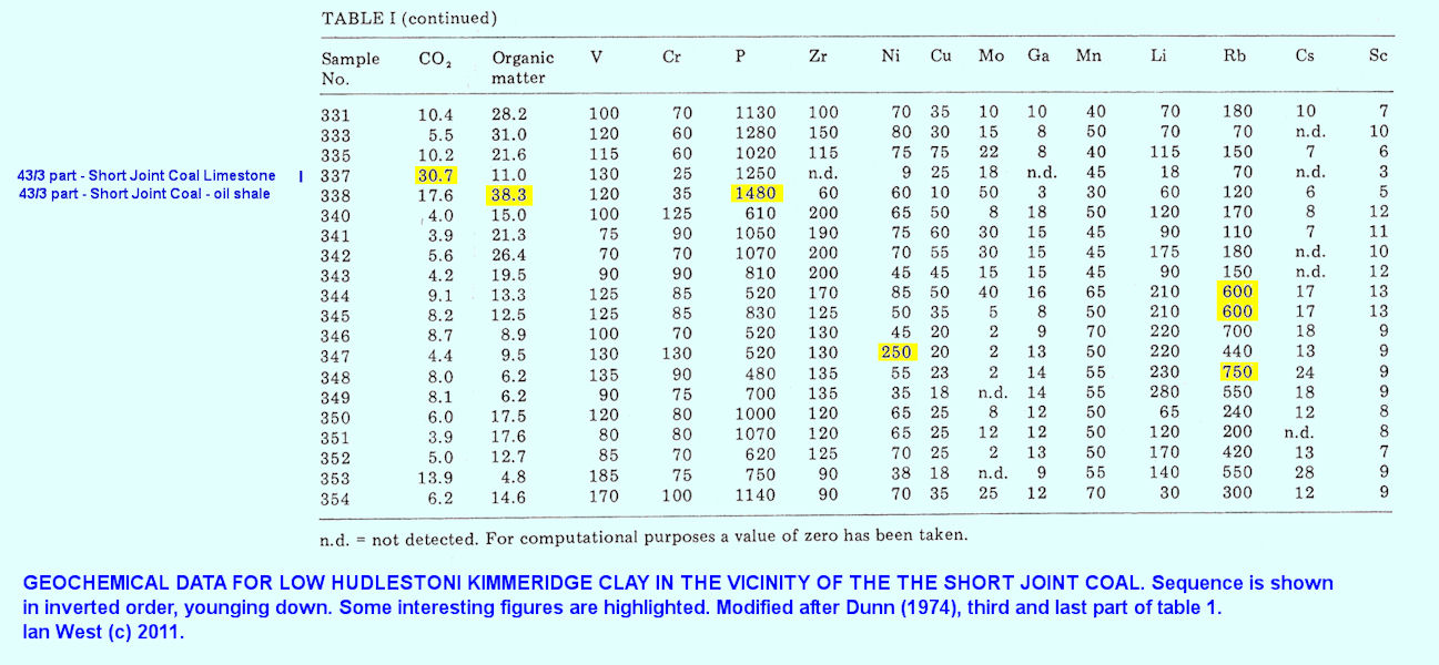 Third part of a table of geochemical data modified after Dunn (1974) and showing details of the strata above the Blackstone and in the vicinity of the Short Joint Coal, east of Kimmeridge, Dorset
