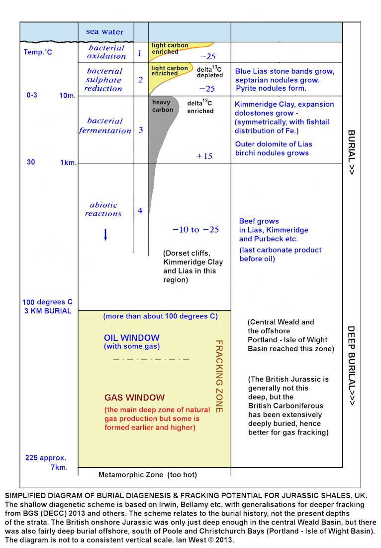 Diagenesis burial zones and hydraulic fracturing potential of British Jurassic bituminous shales and associated strata, shown in a simplified diagram