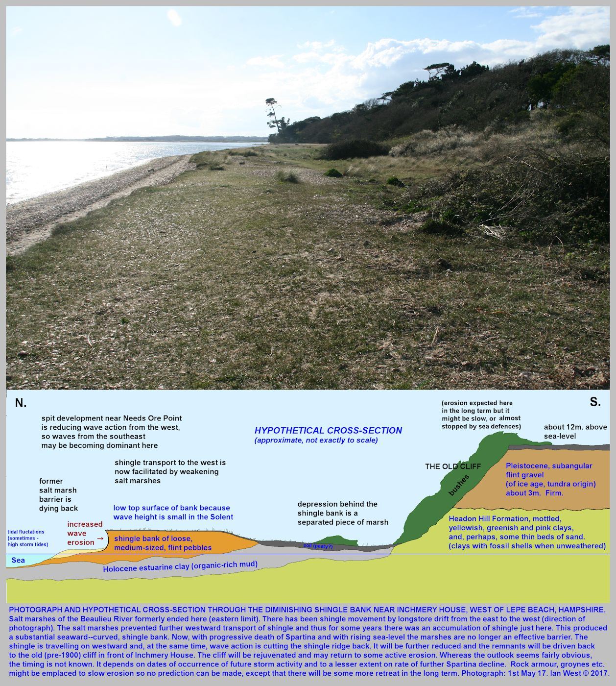 The remains of the curved shingle bank near Inchmery House, west of Lepe Beach, Hampshire in May 2017, and a hypothetical, explanatory, cross-section