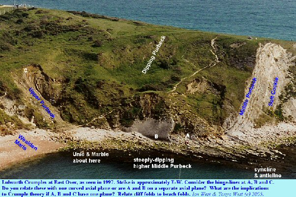 Overview of structures at East Over, Lulworth Cove, Dorset