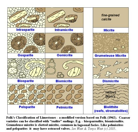 Folk's Classification of Limestones, a modification of the classic petrographic scheme of Folk (1962), with the addition of grumeleuse micrite