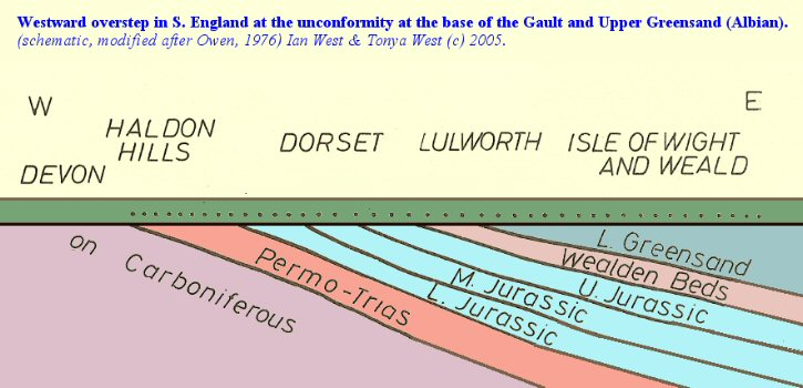 Overstep of the Albian Gault and Upper Greensand in southern England, schematic
