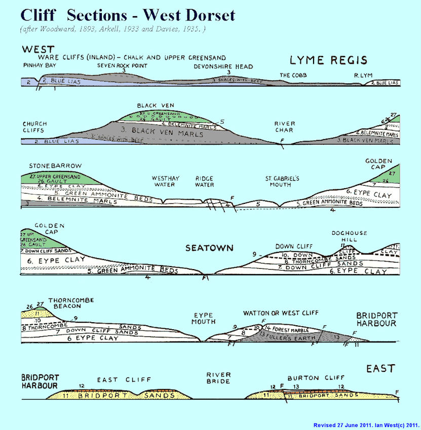 West Dorset geological cliff sections