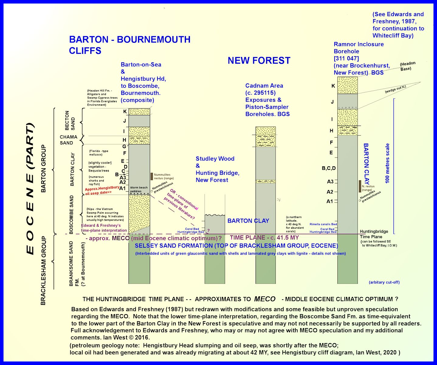 The MECO, Middle Eocene Climatic Optimum, time plane, shown in speculative manner for Studley Wood, Barton-on-Sea and other New Forest and Bournemouth regions