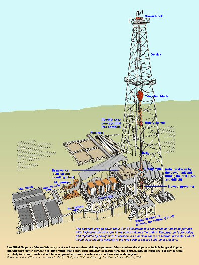 Simplified diagram showing the main components of a traditional, onshore, petroleum drilling rig