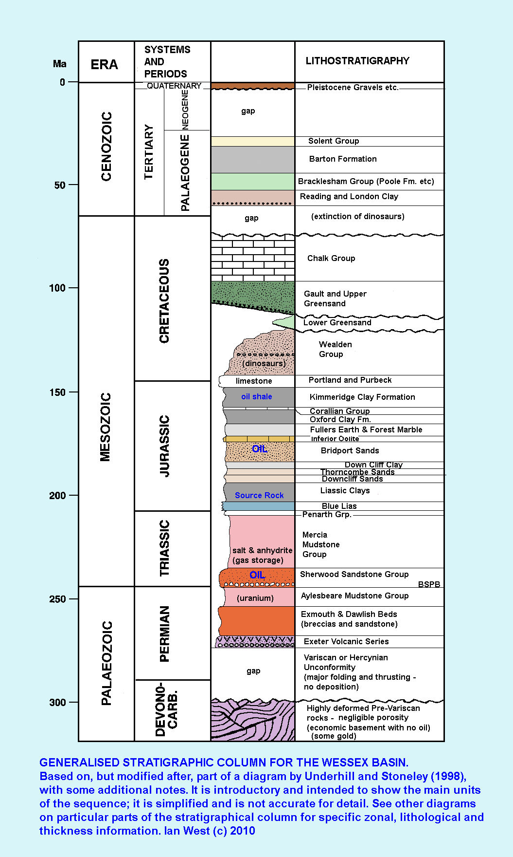 Petroleum Geology The Portland Isle Of Wight Basin
