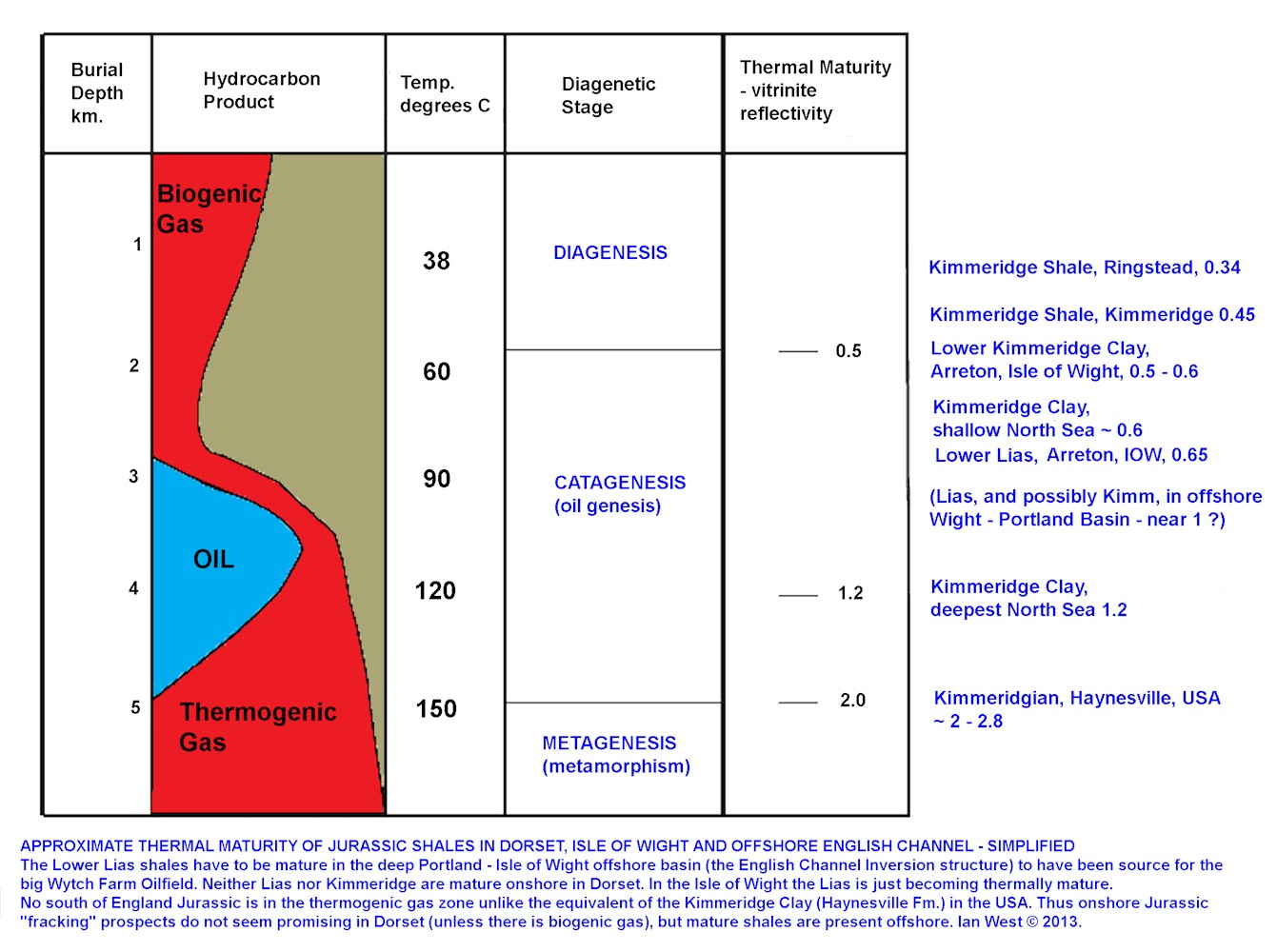 Burial diagenesis and thermal maturity of Jurassic shales in the south of England, simplified