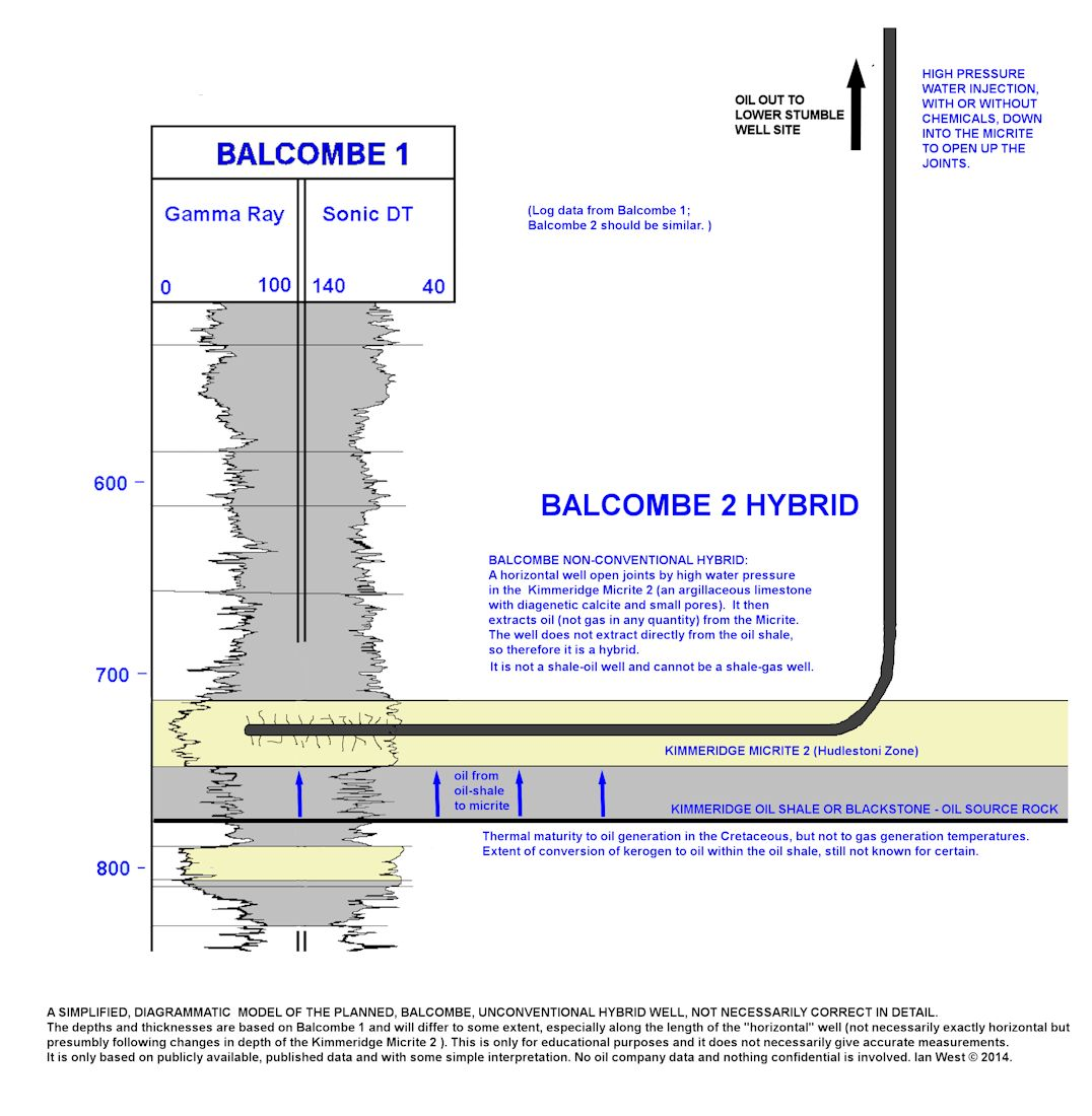 a simple diagram showing how the balcombe 2, unconventional hybrid well in  kimmeridge micrite 2
