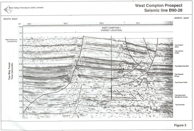 Seismic line through the West Compton Prospect, Dorset, 2000