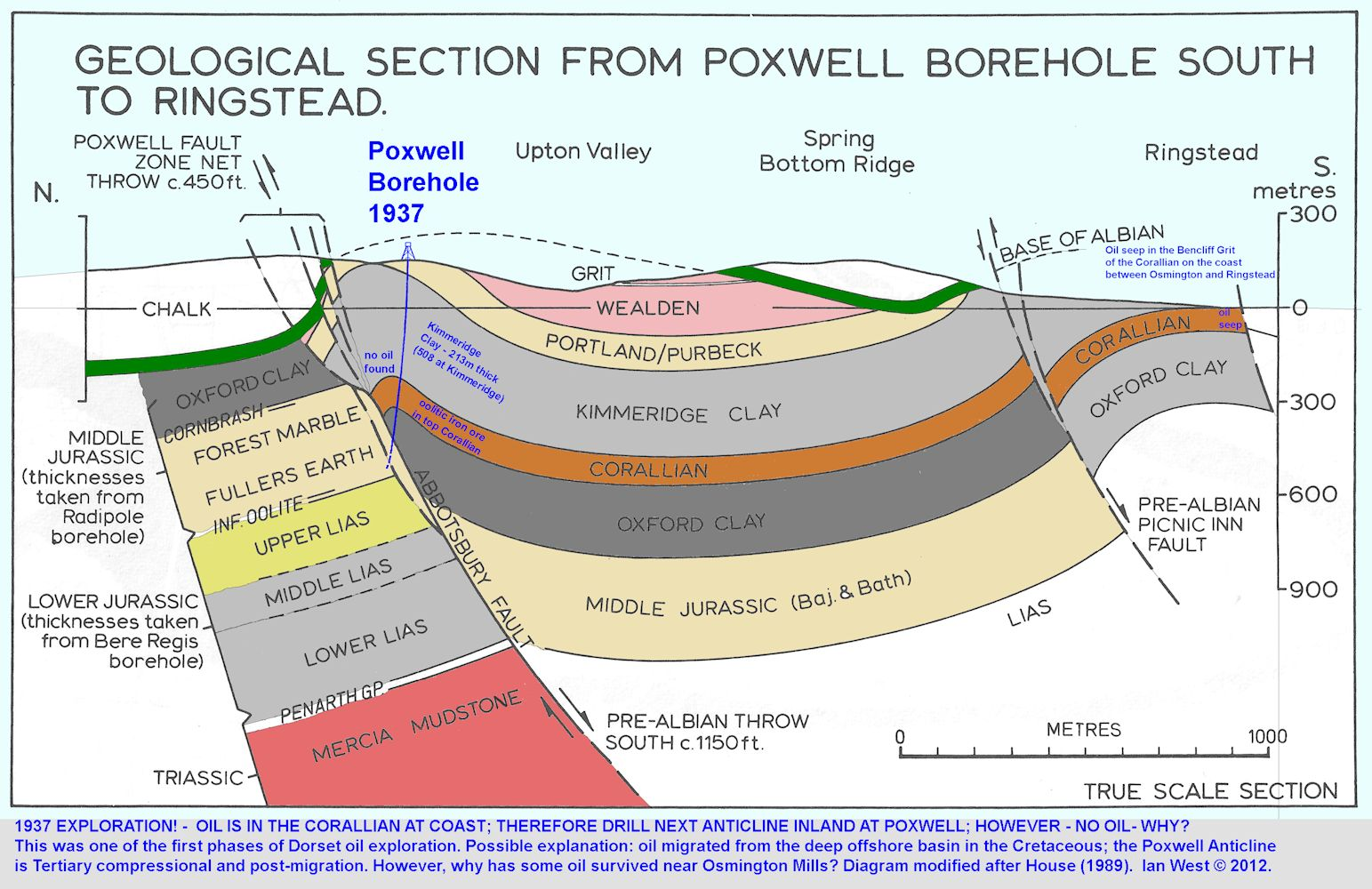 The Poxwell No. 3 Borehole was unsucessful in the search for Iranian-style oil-bearing anticlines