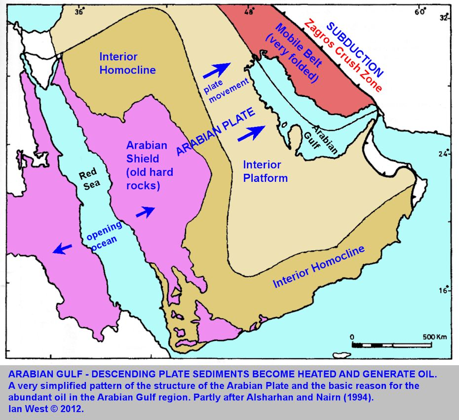 The general structure of the Arabian Gulf region in terms of plate tectonics and generation of oil