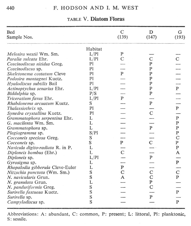 Diatom floras of the Holocene sediments at the Fawley Power Station site, Southampton Water, Solent Estuaries, southern England, in paper of Hodson and West, 1972