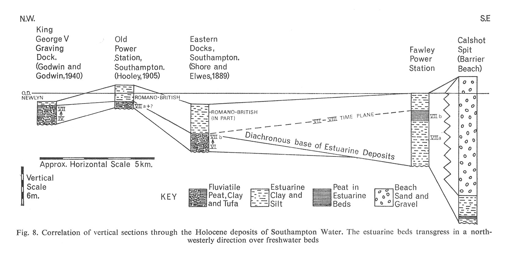 Correlation of vertical sections through the Holocene deposits of Southampton Water; the estuarine beds transgress in a northwesterly direction over freshwater beds, Solent Estuaries, southern England