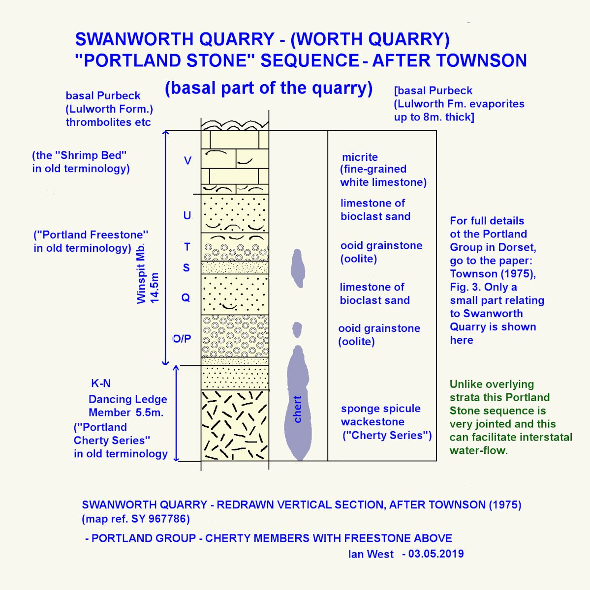 Details of the Portland Stone succession at Swanworth Quarry, redrawn but based on Townson, 1975