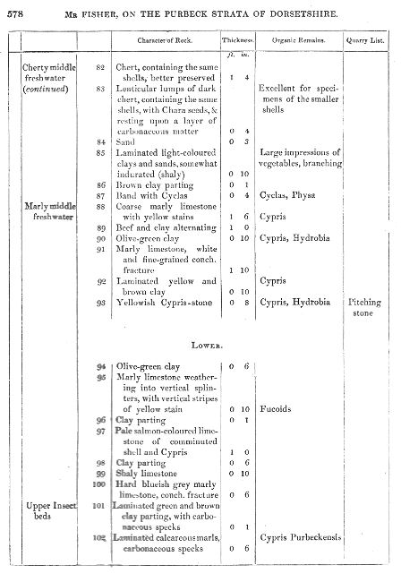 Fisher's Log of the Purbeck strata of Ridgway Railway Cutting, Dorset, Beds 82 to 102