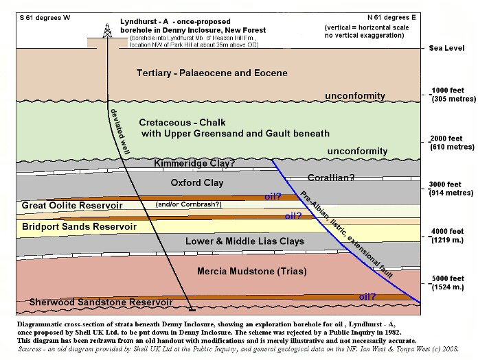 A modified cross-section through the once-proposed (1982) Lyndhurst-A Borehole of Shell UK Ltd at Denny Inclosure, New Forest National Park, Hampshire