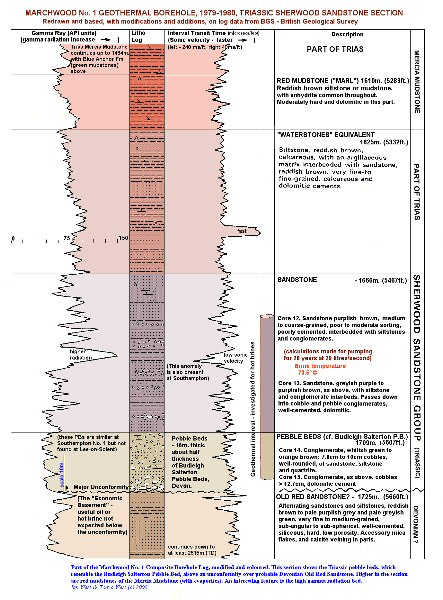 The Sherwood Sandstone and part of the Mercia Mudstone sequence of the 1979-1980, Marchwood Geothermal Borehole No. 1, redrawn by Ian West with mofications and additions notes