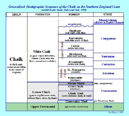 Stratigraphical sequence of the Chalk