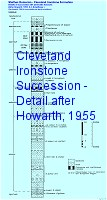 More detailed log of the Cleveland Ironstone Formation